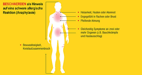 Beschwerden als Hinweis auf Anaphylaxie